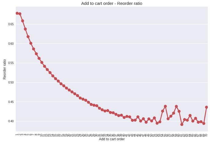 Instacart Market Basket Analysis (Kaggle Competition) - Devin's Blog